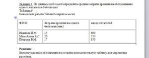 По данным таблицы 6 определить средние затраты времени на обслуживание одного читателя в библиотеке. Таблица 6 Показатели работы библиотекарей за месяц Ф.И.О.З