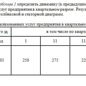 По данным таблицы 1 определить динамику (к предыдущему кварталу) и структуру объема реализованных услуг предприятия в квартальном разрезе. Результаты расчетов и