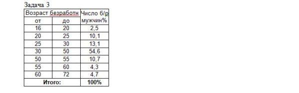 Возраст безработн Число б/р мужчин% от до 16 20 2,5 20 25 10,1 25 30 13,1 30 50 54,6 50 55 10,7 55 60 4,3 60 72 4,7 Итого: 100%