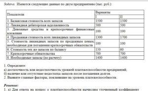 Имеются следующие данные по двум предприятиям (тыс. руб.): ПоказателиВарианты III 1. Балансовая стоимость всех запасов15001500 2. Ликвидная дебиторская зад