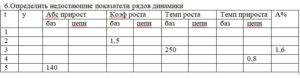 Определить недостающие показатели рядов динамики tyАбс приростКоэф ростаТемп ростаТемп приростаА% базцепнбазцепнбазцепнбазцепн 1 2