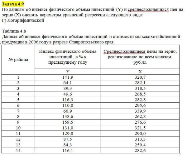 По данным об индексе физического объёма инвестиций (Y) и среднесложившихся цен на зерно (Х) оценить параметры уравнений регрессии следующего вида: Г) Логарифмич