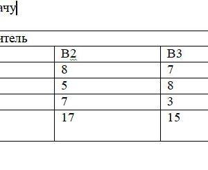 Решить транспортную задачу Поставщик Потребитель Запасы груза В1 В2 В3 А1 10 8 7 18 А2 7 5 8 12 А3 5 7 3 10 Потребность в грузе 8 17 15 40