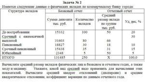 Имеются следующие данные о физических вкладах по коммерческому банку города: Структура вкладовБазисный отчетОтчетный отчет Сумма депозита тыс. руб.Ко
