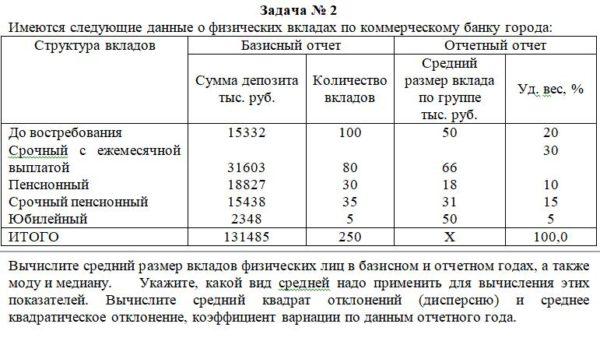 Имеются следующие данные о физических вкладах по коммерческому банку города: Структура вкладов Базисный отчет Отчетный отчет Сумма депозита тыс. руб. Ко