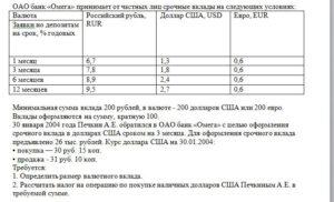 ОАО банк «Омега» принимает от частных лиц срочные вклады на следующих условиях:  ВалютаРоссийский рубль, RURДоллар США, USDЕвро, EUR Заявки но депозитам на с