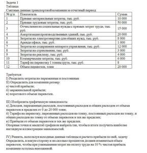 Сметные данные транспортной компании за отчетный период № п/пПоказательСумма 1Прямые материальные затраты, тыс. руб.10 000 2Прямые трудовые затраты, тыс. р