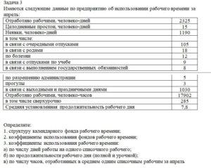 Имеются следующие данные по предприятию об использовании рабочего времени за апрель: Отработано рабочими, человеко-дней2325 Целодневные простои, человеко-дней