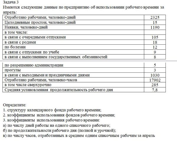 Имеются следующие данные по предприятию об использовании рабочего времени за апрель: Отработано рабочими, человеко-дней 2325 Целодневные простои, человеко-дней