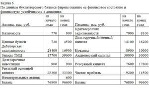 По данным бухгалтерского баланса фирмы оцените ее финансовое состояние и финансовую устойчивость в динамике: Активы, тыс. руб.на начало годана конец годаПасс