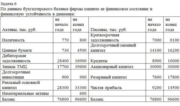 По данным бухгалтерского баланса фирмы оцените ее финансовое состояние и финансовую устойчивость в динамике: Активы, тыс. руб. на начало года на конец года Пасс