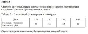 Стоимость оборотных средств на начало месяца первого квартала характеризуется следующими данными, представленными в таблице: Таблица 5   - Стоимость оборотных с