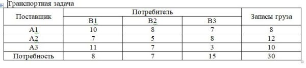 Решение транспортной задачи Транспортная задача Поставщик Потребитель Запасы груза В1 В2 В3 А1 10 8 7 8 А2 7 5 8 12 А3 11 7 3 10 Потребность 8 7 15 30