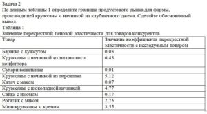 По данным таблицы 1 определите границы продуктового рынка для фирмы, производящей круассаны с начинкой из клубничного джема. Сделайте обоснованный вывод. Таблиц