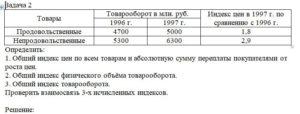 ТоварыТоварооборот в млн. руб.Индекс цен в 1997 г. по сравнению с 1996 г. 1996 г.1997 г. Продовольственные470050001,8 Непродовольственные530063002,9