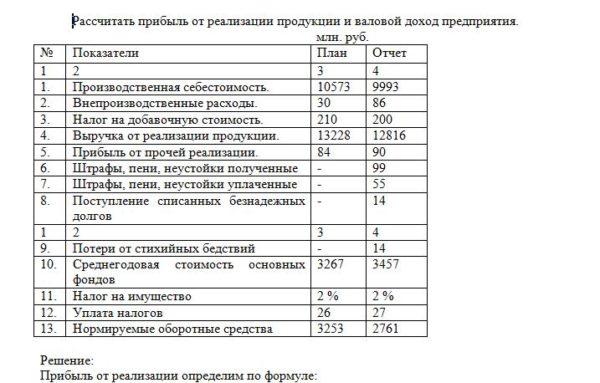 Рассчитать прибыль от реализации продукции и валовой доход предприятия. млн. руб. № Показатели План Отчет 1 2 3 4 1. Производственная себестоимость. 1057