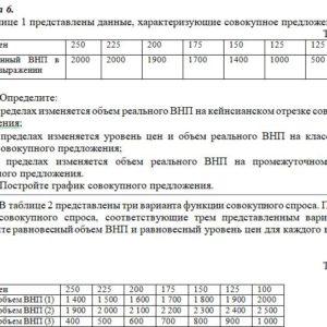 В таблице 1 представлены данные, характеризующие совокупное предложение. Таблица 1 Уровень цен 250 225