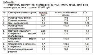 Задача № 1 Рассчитать зарплату при бестарифной системе оплаты труда, если фонд оплаты труда за месяц составил 123977 руб. №Квалификационная группаКвалиф. бал.