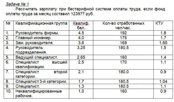 Задача № 1 Рассчитать зарплату при бестарифной системе оплаты труда, если фонд оплаты труда за месяц составил 123977 руб. № Квалификационная группа Квалиф. бал.
