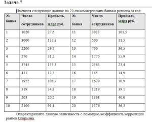 Имеются следующие данные по 20-ти коммерческим банкам региона за год: № банкаЧисло сотрудниковПрибыль,  млрд руб.№  банкаЧисло сотрудниковПрибыль, млрд руб