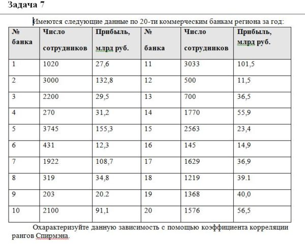 Имеются следующие данные по 20-ти коммерческим банкам региона за год: № банка Число сотрудников Прибыль, млрд руб. № банка Число сотрудников Прибыль, млрд руб