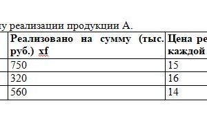 Задача 8. Определите среднюю цену реализации продукции А. № партии реализации Реализовано на сумму (тыс. руб.) Цена реализации в руб. 1 шт. каждой партии 1 750