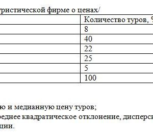 Имеются данные по туристической фирме о ценах/ Цена, у.е. Количество туров, % к итогу До 250 8 250 – 500 40 500 – 750 22 750 – 1000 25 Свыше 1000 5 Итого: 100 О