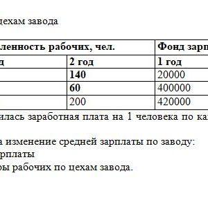 Имеются данные по 2 цехам завода № цеха Численность рабочих, чел. Фонд зарплаты, руб. 1год 2 год 1 год 2 год 1 20 140 20000 154000 2 80 60 400000 330000 ИТОГО