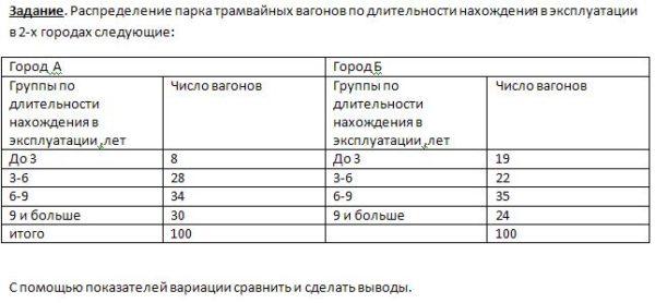 Задание. Распределение парка трамвайных вагонов по длительности нахождения в эксплуатации в 2-х городах следующие: Город А Город Б Группы по длительности нахо